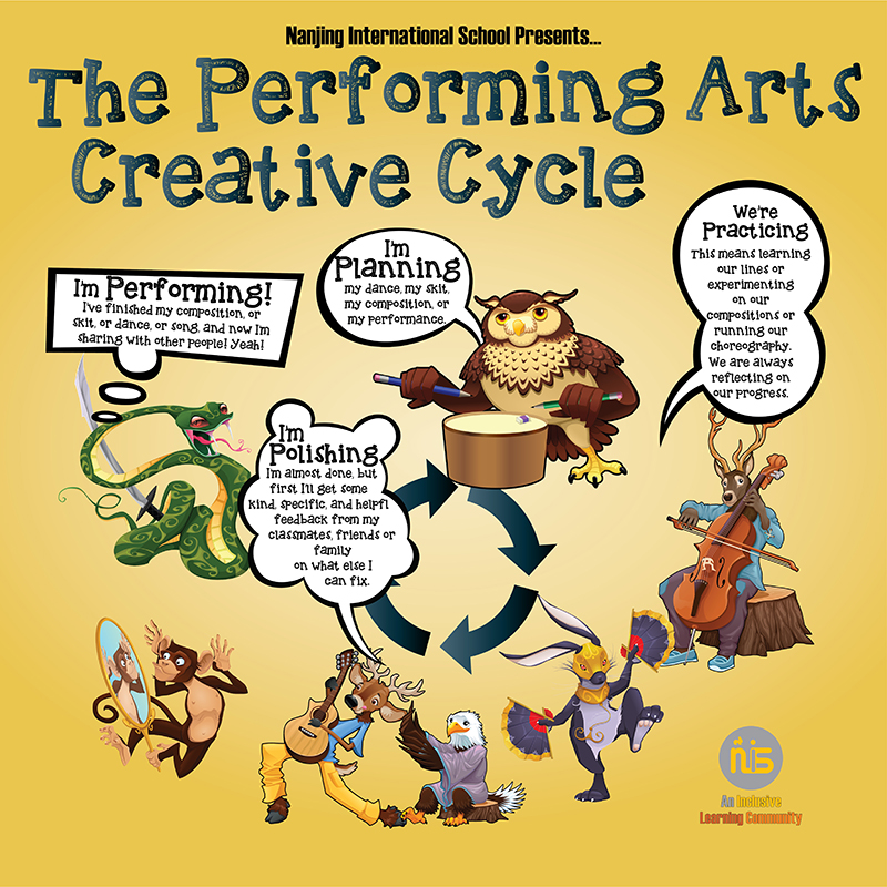 PYP Music Creative Cycle Poster featuring animals playing instruments and dancing