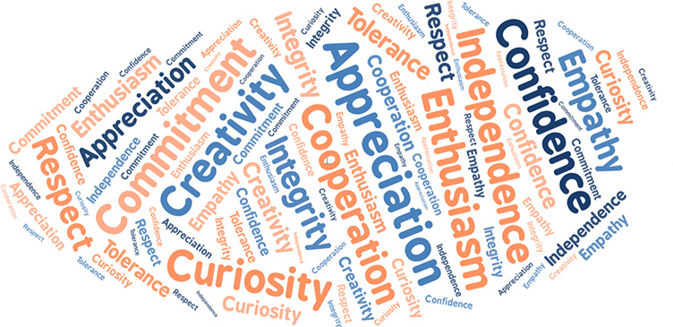 Orange and blue word cloud containing the names of all the PYP learner attributes