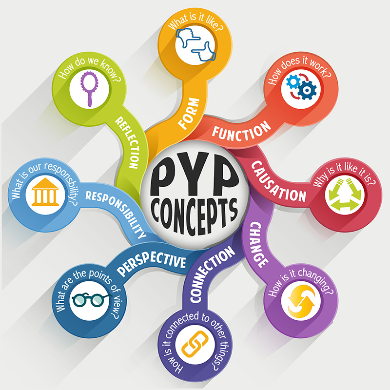 PYP Concepts poster including icons and definitions for form, function, causation, change, connection, perspective, responsibility and reflection