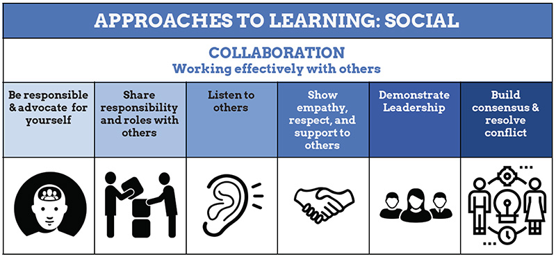 Transdisciplinary Skills - Social skills with six definitions containing icons